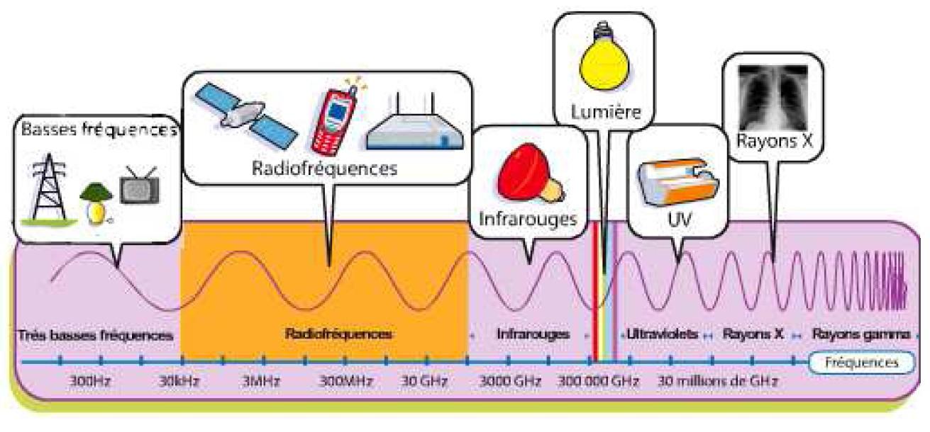 Ondes lectro magn tiques moineau instruments - Mesure champ electromagnetique ...